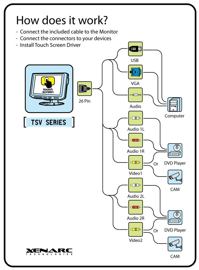 cable-26p-tsv - 26-pin tsv series monitor hdmi, vga, dvi & av input cable -  1.8 meters (5.91ft/180cm) - for 700tsv, 705tsv, 706tsa, 800tsv, 802tsv,  805tsv, and 1020tsv series  xenarc technologies