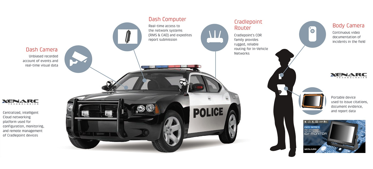 Samsung at IACP: Delivering True Mobility to Law Enforcement using Xenarc Technologies Rugged All-Weather LCD Monitors https://www.xenarc.com